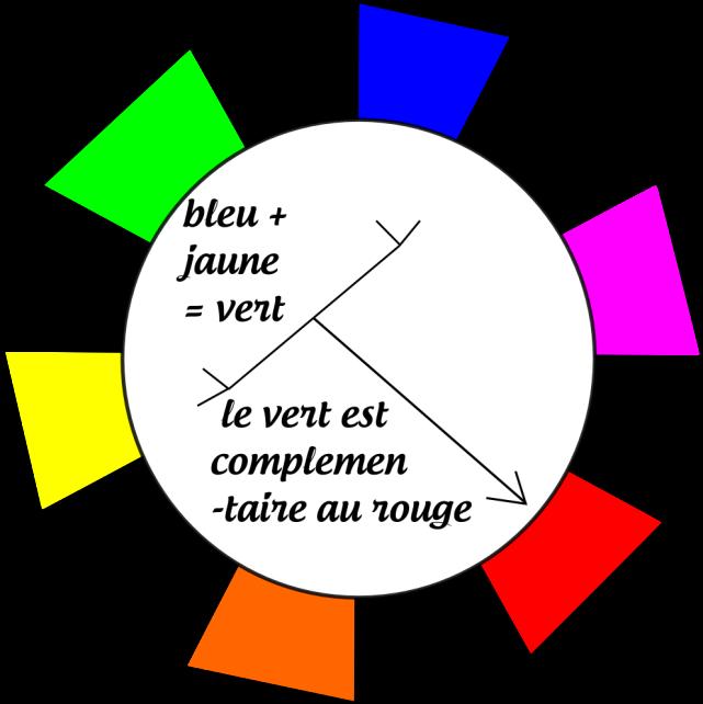 extrait du cercle chromatiquepng